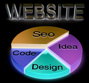 Website Design Cycle